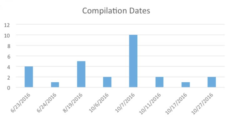 Operation BugDrop - Compilation Dates