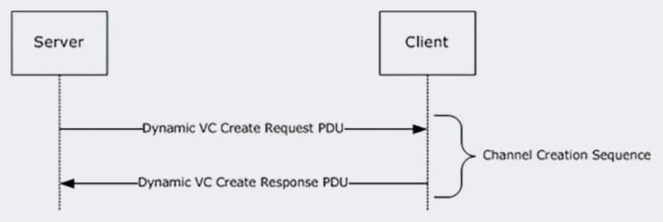 Handshake mechanism for creating unique IDs for Dynamic Virtual Channels (DVCs).